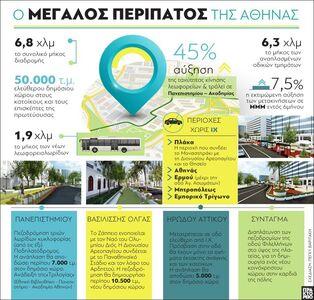 Ο μεγάλος περίπατος της Αθήνας