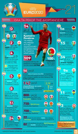 EURO 2020: Όλα τα ρεκόρ της διοργάνωσης