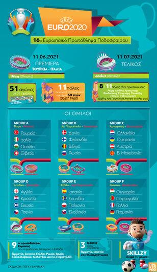EURO 2020:16ο Ευρωπαϊκό Πρωτάθλημα Ποδοσφαίρου