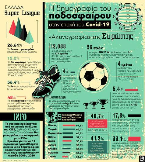 Η δημογραφία του ποδοσφαίρου στην εποχή ...