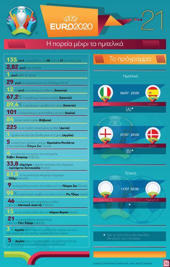 EURO 2020: Η πορεία μέχρι τα ημιτελικά