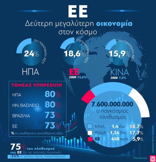 Ευρωπαϊκή Οικονομία: Η δεύτερη μεγαλύτερ...