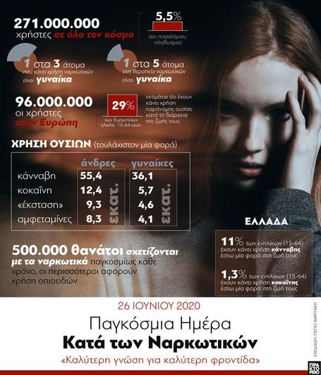 Παγκόσμια Ημέρα κατά των Ναρκωτικών