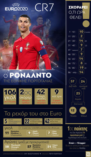 EURO 2020- CR7: Ο Ρονάλντο με την εθνική...