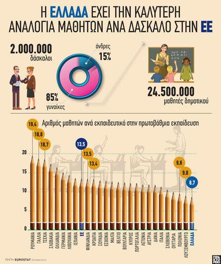 ΕΕ: Η Ελλάδα έχει την καλύτερη αναλογία...