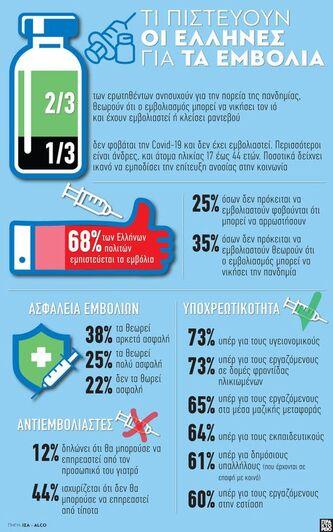 Εμβόλια κορωνοϊού: Τι πιστεύουν οι Έλλην...