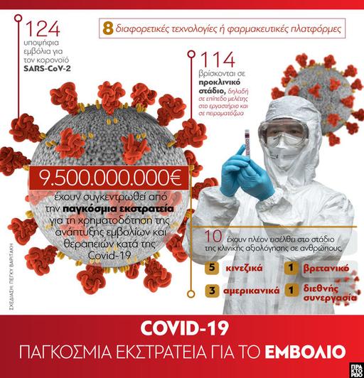 Εμβόλιο κορωνοϊού: Παγκόσμια εκστρατεία ...