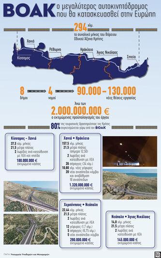 ΒΟΑΚ: Ο μεγαλύτερος αυτοκινητόδρομος που...