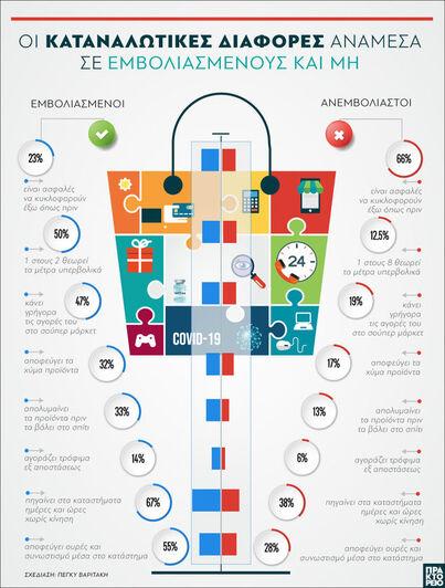 ΙΕΛΚΑ : Οι καταναλωτικές διαφορές ανάμεσ...