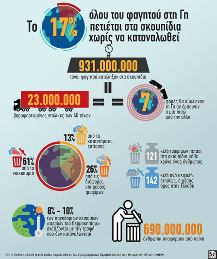 Γη: Το 17% όλου του φαγητού πετιέται στα...