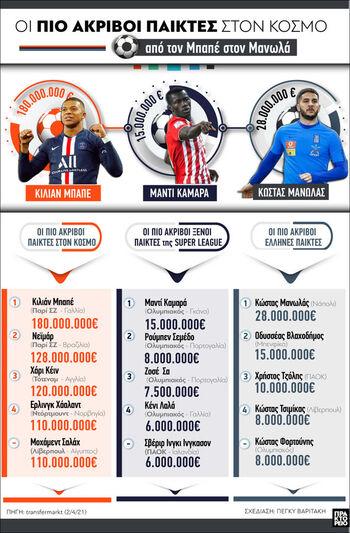 Ποδόσφαιρο: Οι πιο ακριβοί παίκτες στον κόσμο