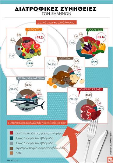 ΕΛΣΤΑΤ: Διατροφικές συνήθειες των Ελλήνων