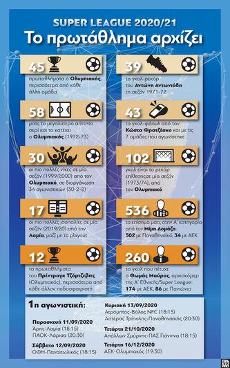 Super League 2020-21: Το πρωτάθλημα αρχίζει