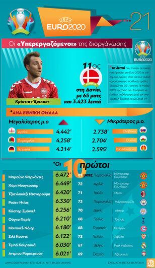 EURO 2020... 2021: Οι «Υπερεργαζόμενοι» ...