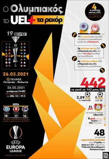 O Ολυμπιακός, το UEL και τα ρεκόρ