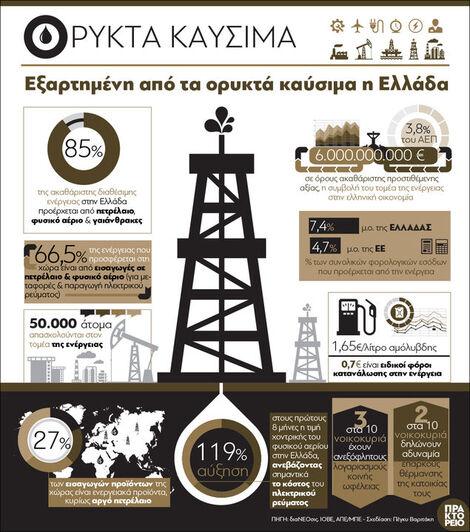 Ελλάδα: Εξαρτημένη από τα ορυκτά καύσιμα