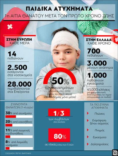 Παιδικά Ατυχήματα: 1η αιτία θανάτου μετά...