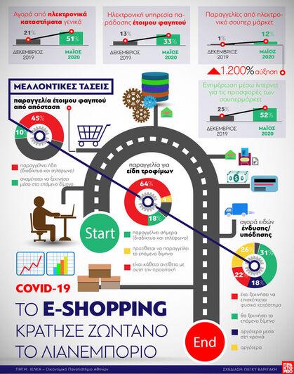 Το e-shopping κράτησε ζωντανό το λιανεμπόριο