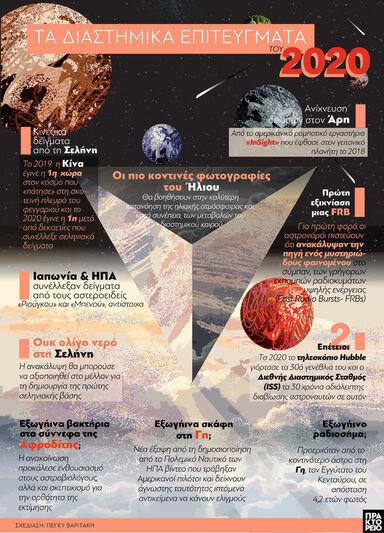 Τα διαστημικά επιτεύγματα του 2020