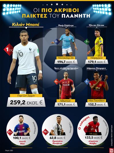 Οι πιο ακριβοί παίκτες του πλανήτη
