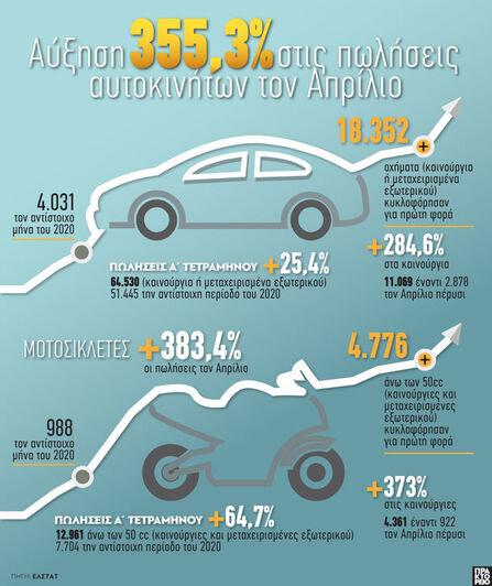 Πωλήσεις αυτοκινήτων: Αύξηση 355,3% τον Απρίλιο