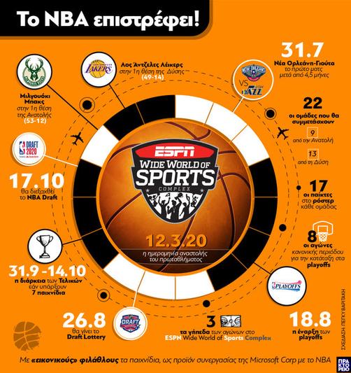 Το NBA επιστρέφει!