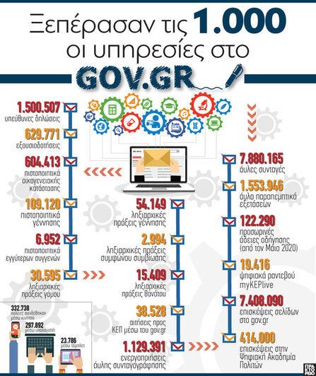 Ξεπέρασαν τις 1.000 οι υπηρεσίες στο gov.gr