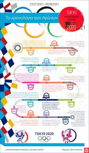 TOKYO - Ολυμπιακοί Αγώνες: Το χρονολόγιο