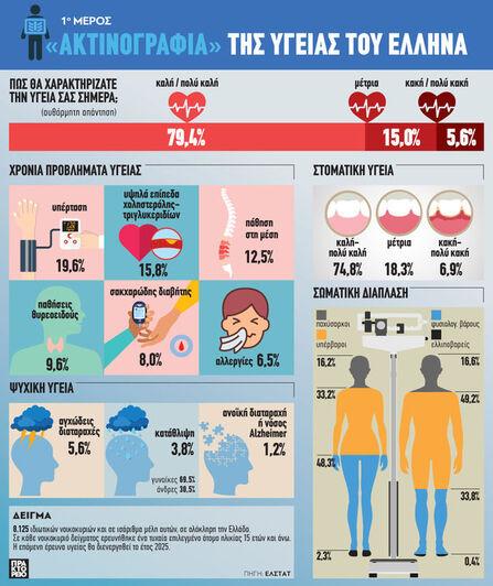 «Ακτινογραφία» της υγείας του Έλληνα (1ο Μέρος)