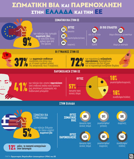 Σωματική βία και κακοποίηση στην Ελλάδα και την ΕΕ