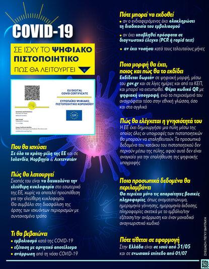 COVID-19: Σε ισχύ το Ψηφιακό Πιστοποιητι...