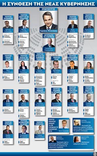 Η νέα κυβέρνηση Μητσοτάκη: Η σύνθεση μετ...