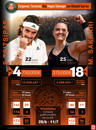 Τένις: Στέφανος Τσιτσιπάς και Μαρία Σάκκ...