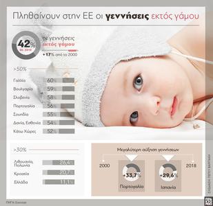 Γεννήσεις εκτός γάμου: Πληθαίνουν στην Ε...