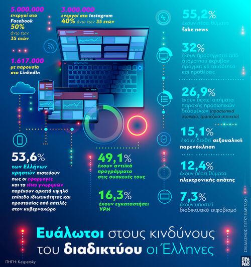 Κίνδυνοι του διαδικτύου: Ευάλωτοι οι Έλληνες