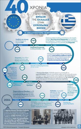 Ευρωπαϊκή Ένωση: 40 χρόνια από την ένταξ...