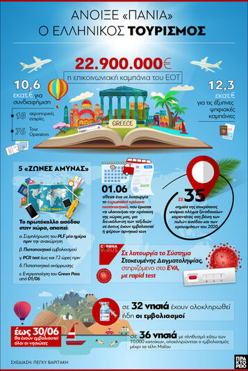 Ελλάδα: Άνοιξε «πανιά» ο τουρισμός