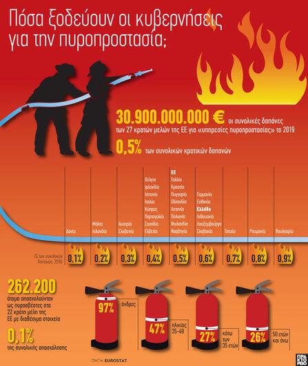 Πυροπροστασία: Πόσα ξοδεύουν οι κυβερνήσεις;