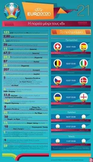 EURO 2020: Η πορεία μέχρι τους «8»