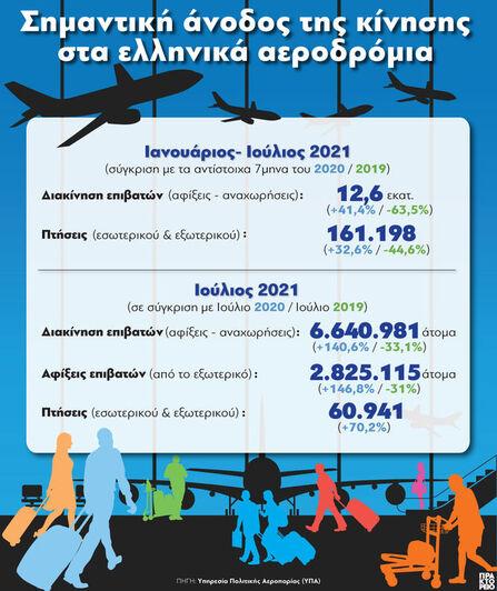 Ελληνικά αεροδρόμια: Σημαντική άνοδος της κίνησης
