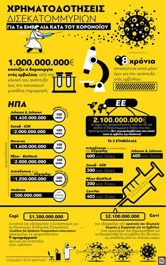 Κορωνοϊός: Χρηματοδοτήσεις δισεκατομμυρί...