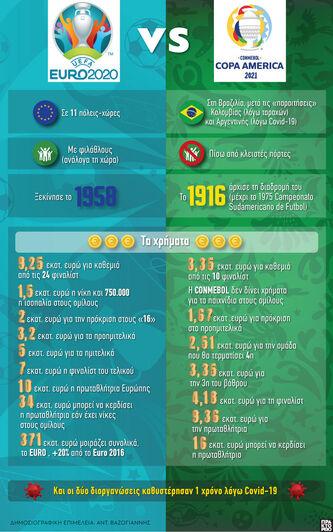 Ποδόσφαιρο: Euro 2020 vs Copa America 2021