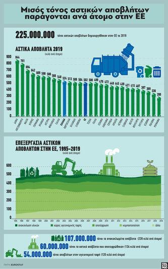 Μισός τόνος αστικών αποβλήτων παράγονται...