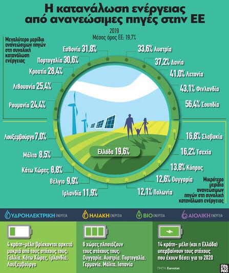 ΕΕ: Η κατανάλωση ενέργειας από ανανεώσιμες πηγές