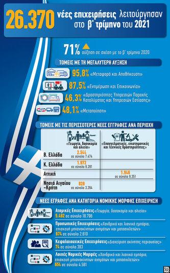 2021: 26.370 νέες επιχειρήσεις λειτούργη...