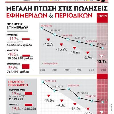 Μεγάλη πτώση στις πωλήσεις εφημερίδων και περιοδικών