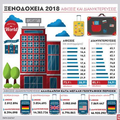 Ξενοδοχεία 2018:Αφίξεις και διανυκτερεύσεις