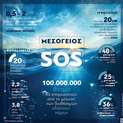 Μεσόγειος SOS! Οι επιπτώσεις της κλιματικής αλλαγής