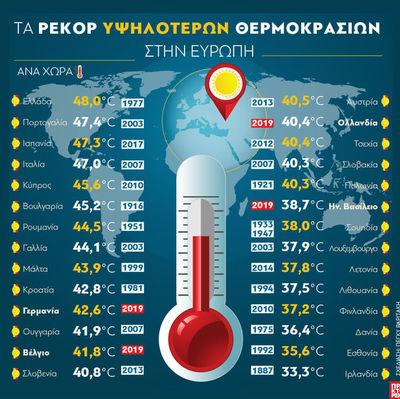Ευρώπη: Τα ρεκόρ υψηλότερων θερμοκρασιών