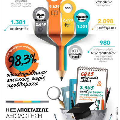Τριτοβάθμια εκπαίδευση: Η εξ αποστάσεως ...